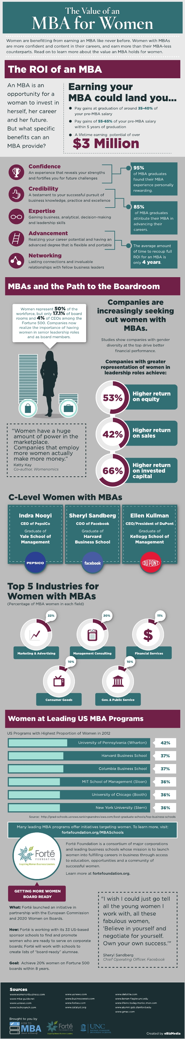 Women-and-MBA-Infographic