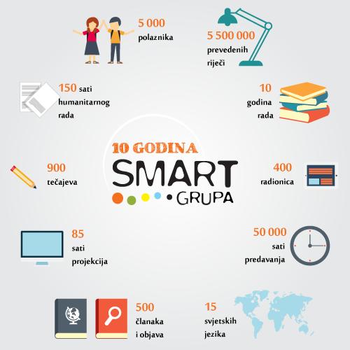 Škola_stranih_jezika_SMART_infografika
