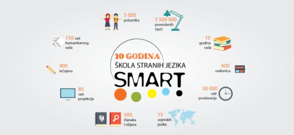 škole_stranih_jezika_smart