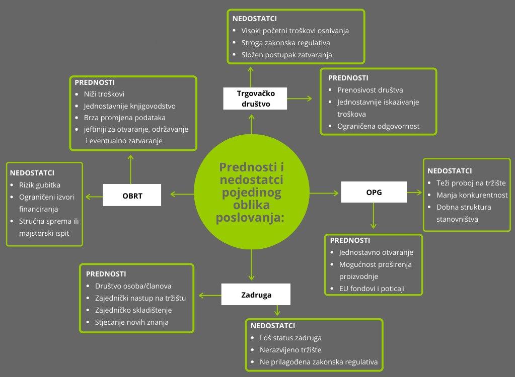 Pravni oblici poljoprivrednog gospodarstva
